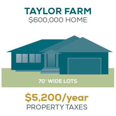Property Taxes - Taylor Farm in Headingley, MB